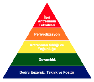 antrenman piramidi
