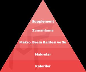 ağırsağlam beslenme piramidi
