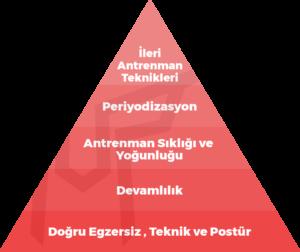 ağırsağlam antrenman piramidi